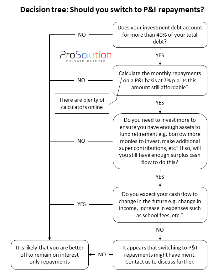 IO-P&I decision tree
