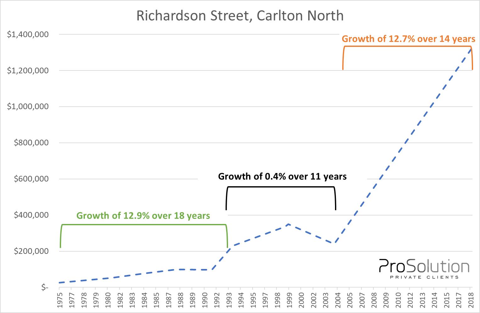 Non linear growth