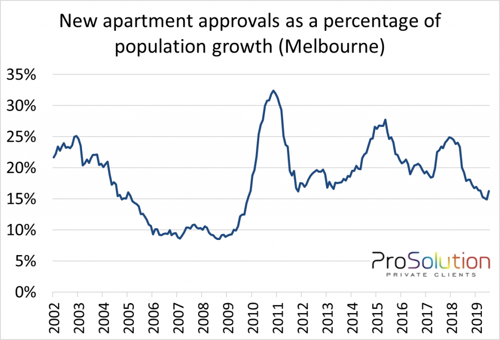 apartments v population