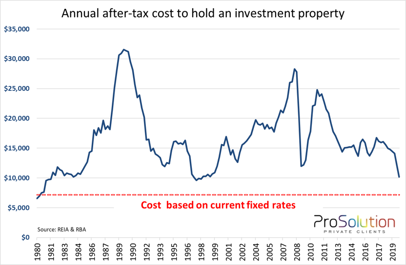 investment property holding costs