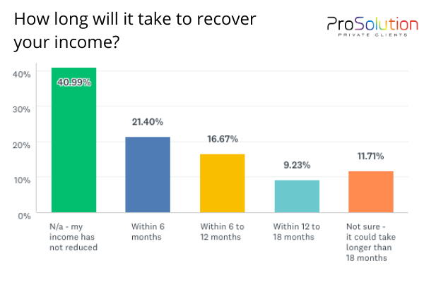 how long to recover