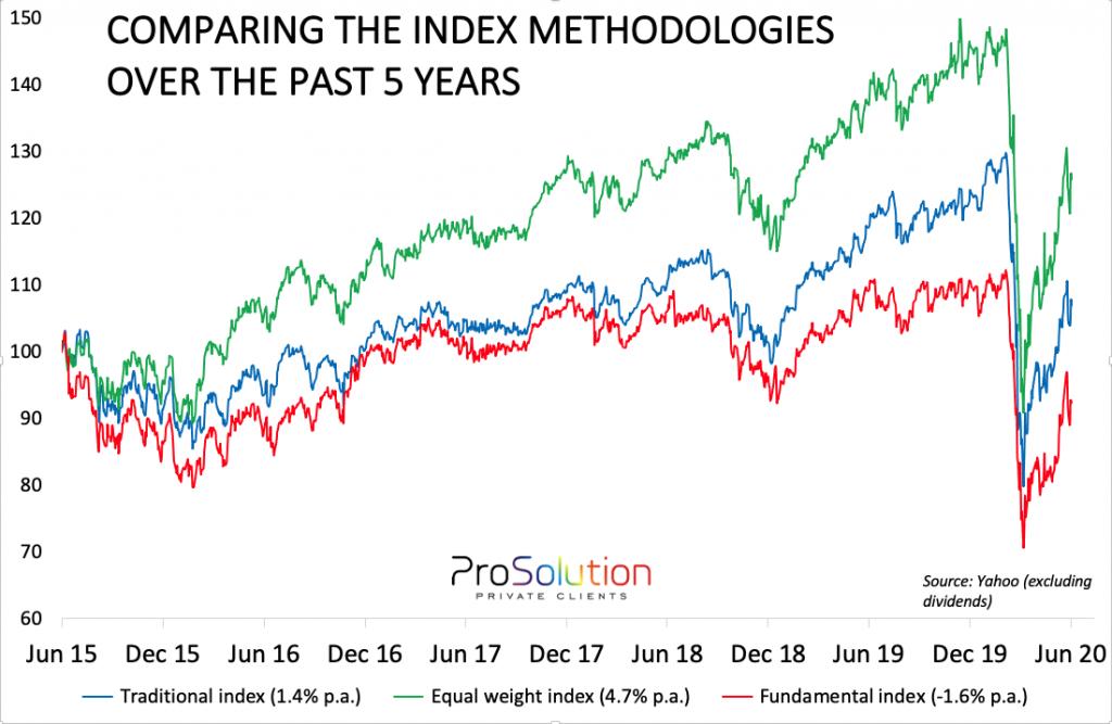 index methodologies
