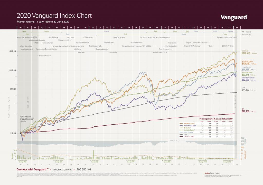 Vanguard index chart