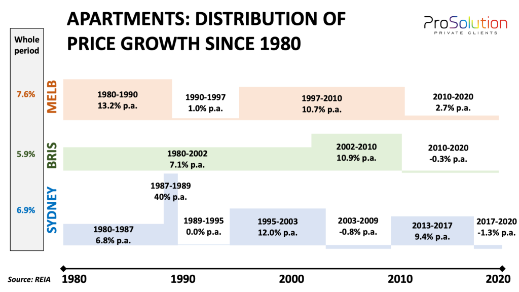 Distribution of capital growth rates