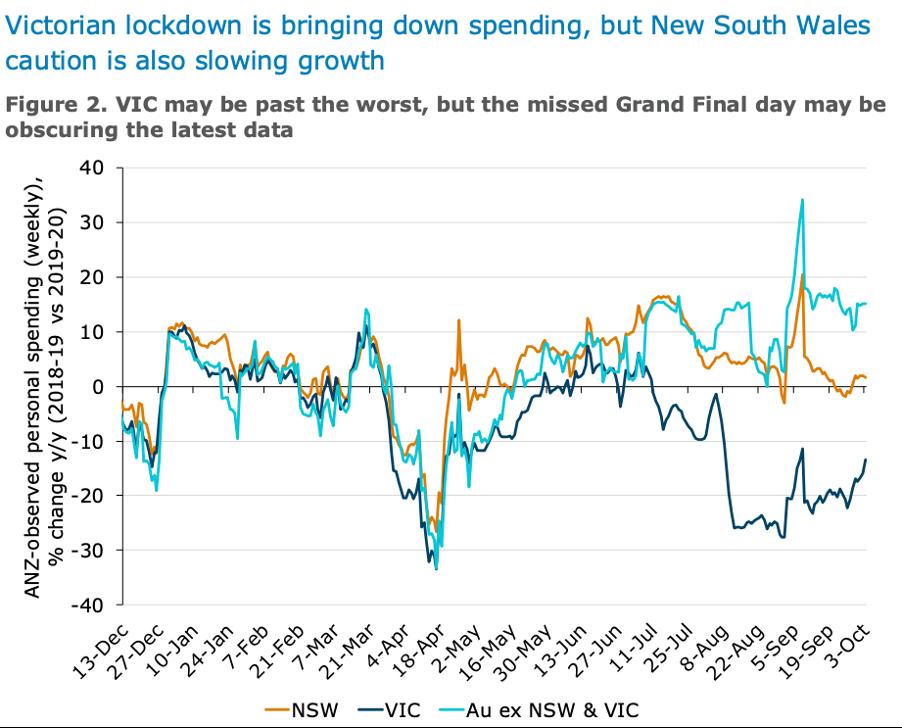 ANZ spending data