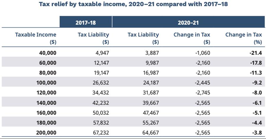 Budget 2020 tax cuts