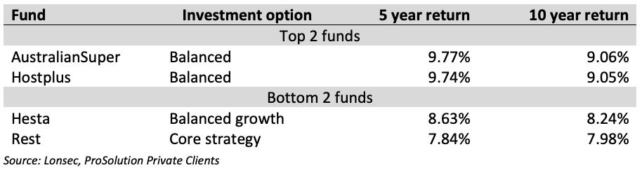 Comparing investment returns